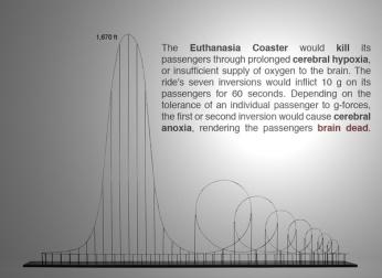 Euthanasia Roller Coaster