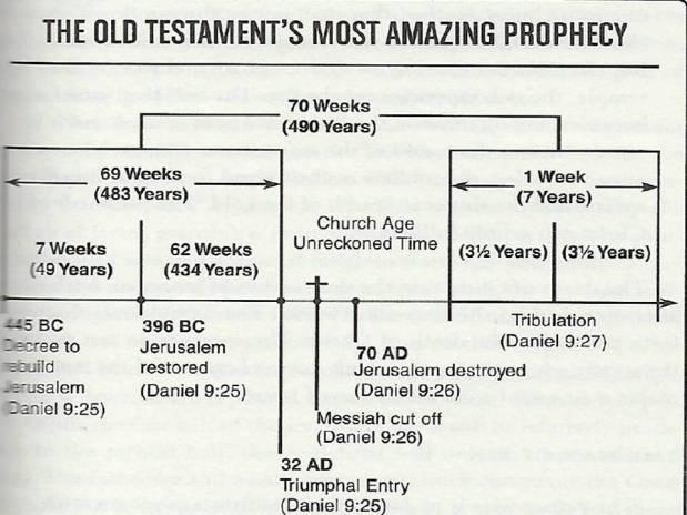 daniels prophecy diagram